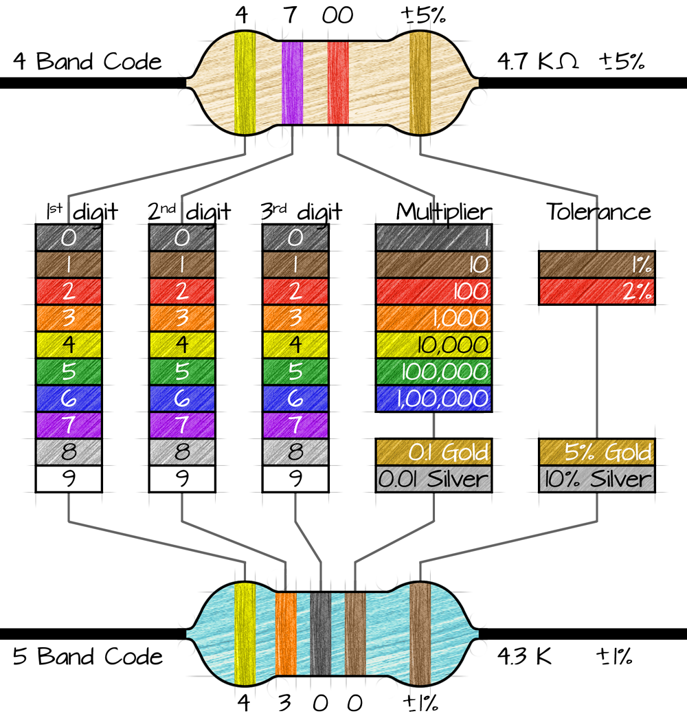 Resistor colour chart geenschuldenfo Image collections